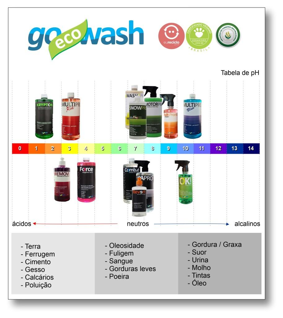 tabela_pH_goecowash